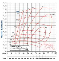 Compressor Map for Z40e Centrifugal Blower